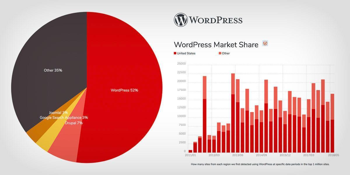 Statystyki udziału Wordpressa w rynku