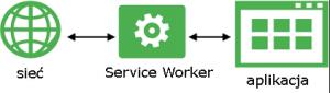Progressive Web App Service Worker działanie